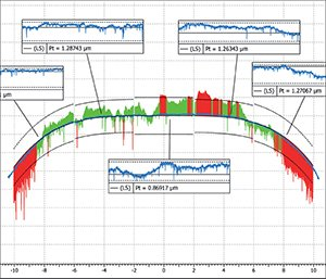 Analysis of roller bearings profile with tolerance bands and form(pt)